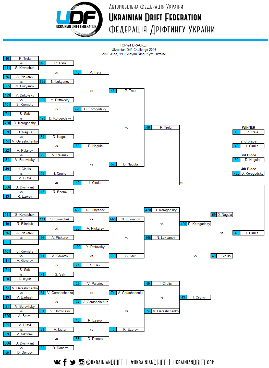 udc2016bracket full